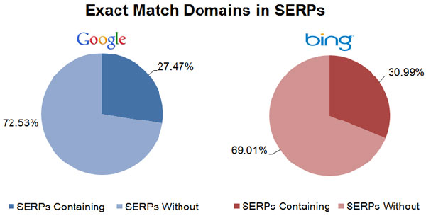 percentage-exact-match-domains-in-top-serps-600x308